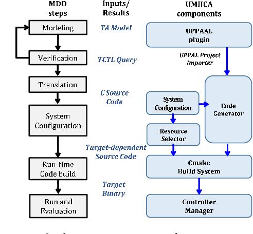 UMIICA: A Model-Driven Integrated Development Environment