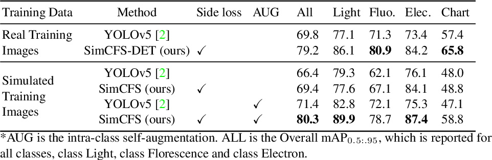 Figure 2 for Compound Figure Separation of Biomedical Images with Side Loss