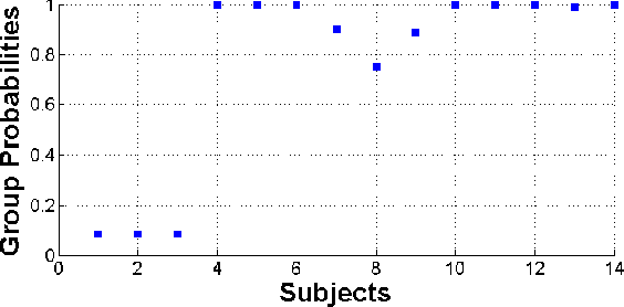 Figure 2 for Modeling Group Dynamics Using Probabilistic Tensor Decompositions