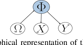 Figure 1 for Modeling Group Dynamics Using Probabilistic Tensor Decompositions