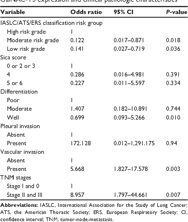 Table 3 logistic regression analyses on patients with low galnac-T3 expression and clinical pathologic characteristics