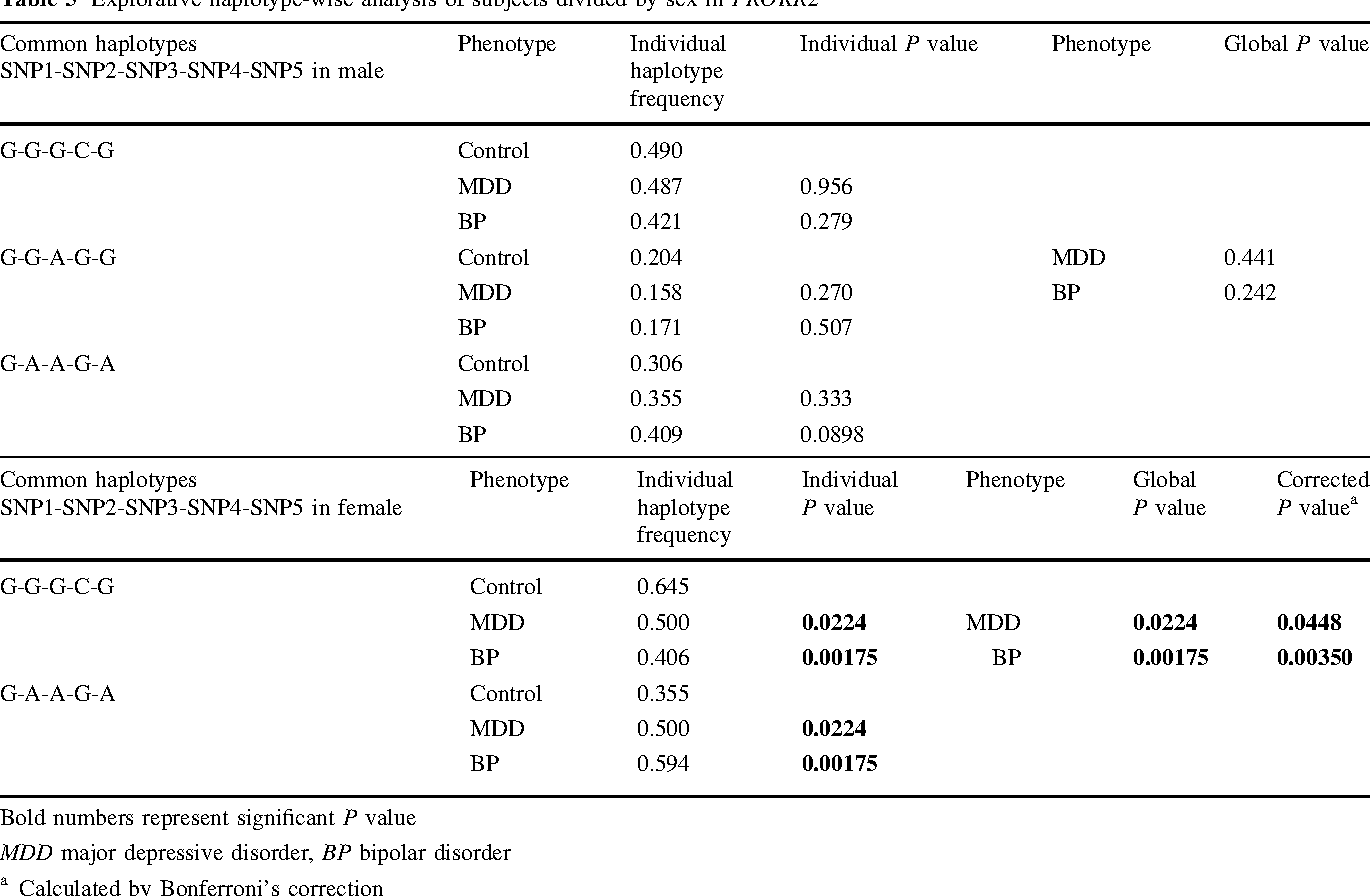 Table 5 Explorative haplotype-wise analysis of subjects divided by sex in PROKR2