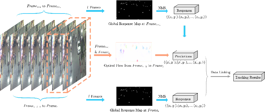 Figure 1 for End-to-End Multi-Object Tracking with Global Response Map