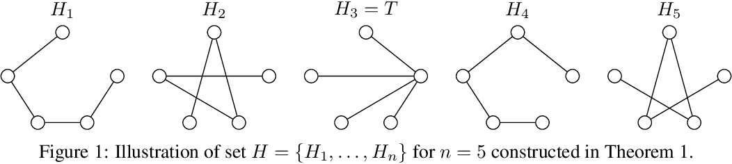 Figure 1 for Evolutionary Diversity Optimization and the Minimum Spanning Tree Problem