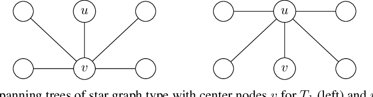 Figure 3 for Evolutionary Diversity Optimization and the Minimum Spanning Tree Problem