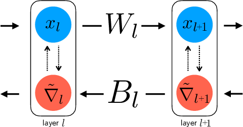 Figure 1 for Two Routes to Scalable Credit Assignment without Weight Symmetry