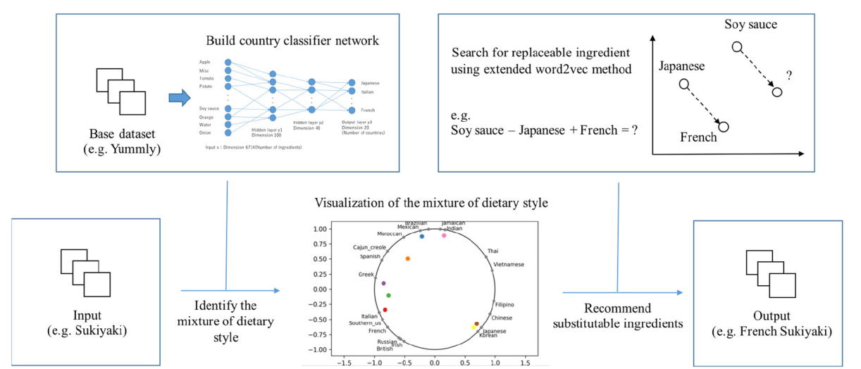 Figure 1 for A neural network system for transformation of regional cuisine style