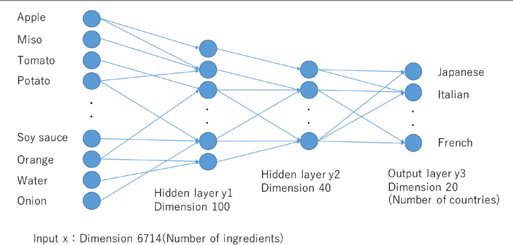 Figure 3 for A neural network system for transformation of regional cuisine style