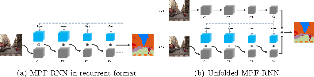 Figure 3 for Multi-Path Feedback Recurrent Neural Network for Scene Parsing