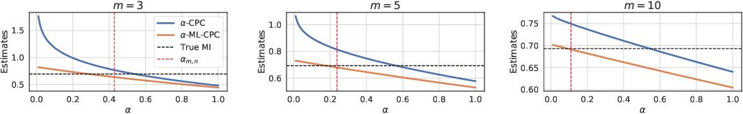 Figure 1 for Multi-label Contrastive Predictive Coding