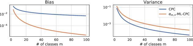 Figure 3 for Multi-label Contrastive Predictive Coding