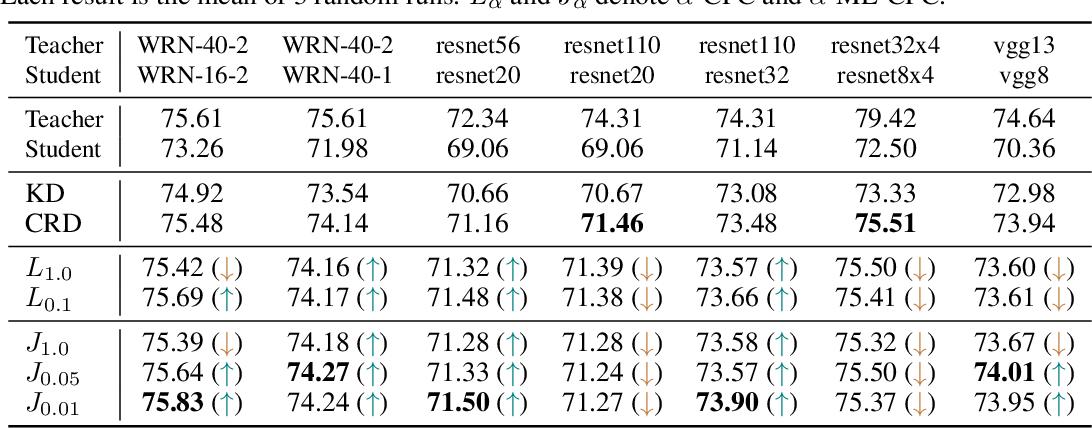 Figure 2 for Multi-label Contrastive Predictive Coding
