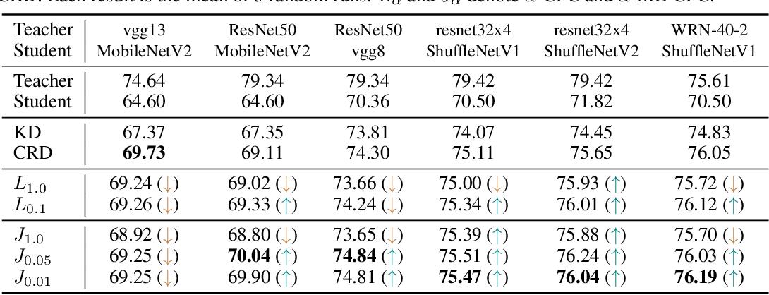Figure 4 for Multi-label Contrastive Predictive Coding