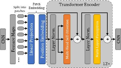 Figure 4 for ViT-V-Net: Vision Transformer for Unsupervised Volumetric Medical Image Registration