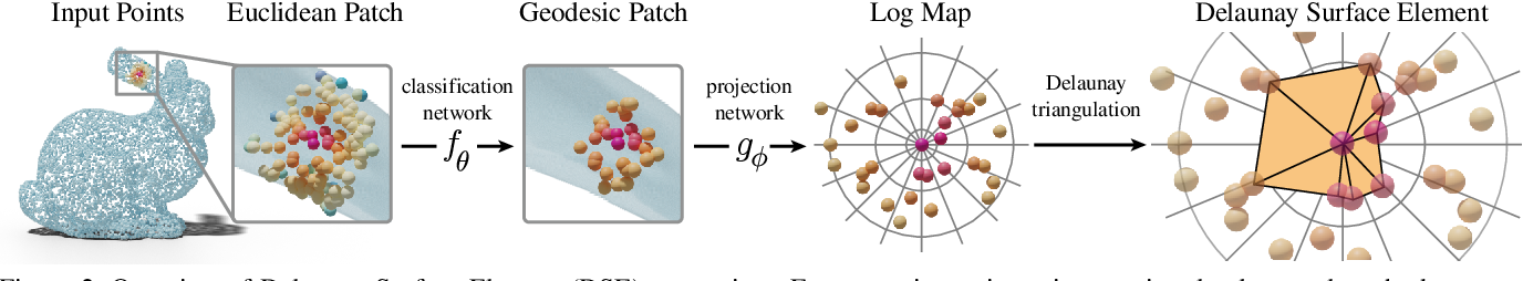 Figure 3 for Learning Delaunay Surface Elements for Mesh Reconstruction