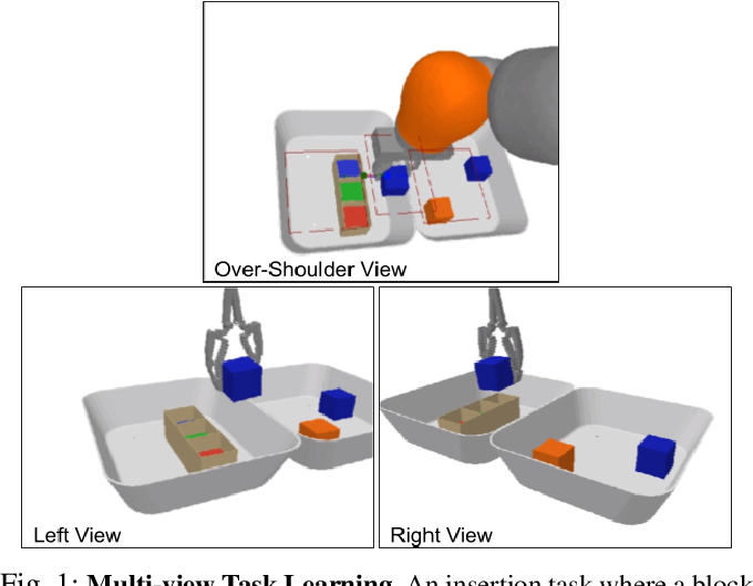 Figure 1 for Learning Precise 3D Manipulation from Multiple Uncalibrated Cameras