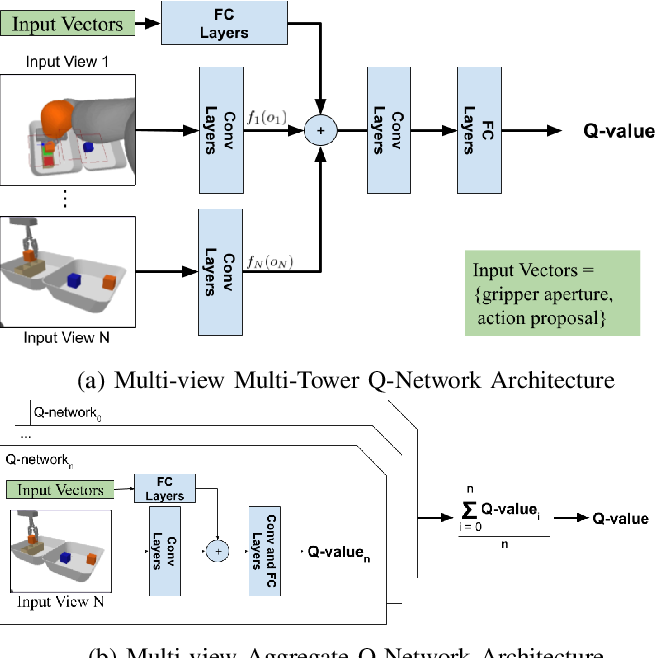 Figure 3 for Learning Precise 3D Manipulation from Multiple Uncalibrated Cameras