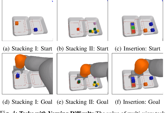 Figure 4 for Learning Precise 3D Manipulation from Multiple Uncalibrated Cameras