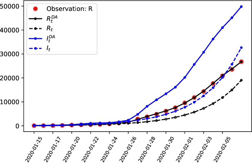 Figure 1 for An Epidemiological Modelling Approach for Covid19 via Data Assimilation