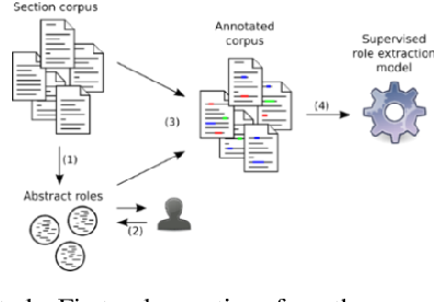 Figure 3 for NaïveRole: Author-Contribution Extraction and Parsing from Biomedical Manuscripts