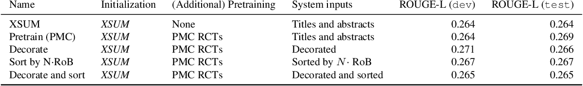 Figure 3 for Generating (Factual?) Narrative Summaries of RCTs: Experiments with Neural Multi-Document Summarization