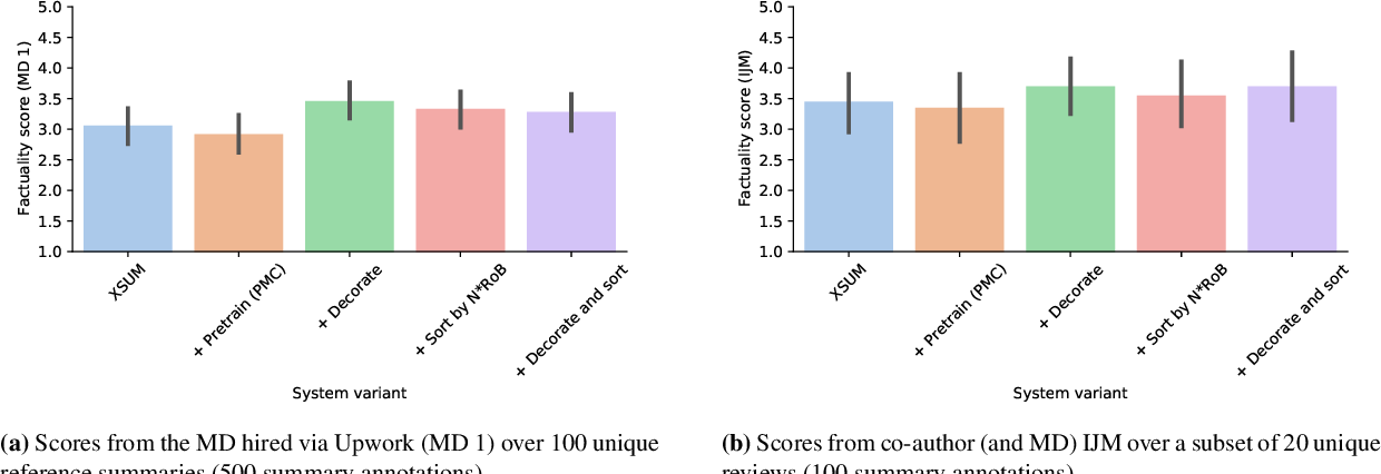 Figure 4 for Generating (Factual?) Narrative Summaries of RCTs: Experiments with Neural Multi-Document Summarization