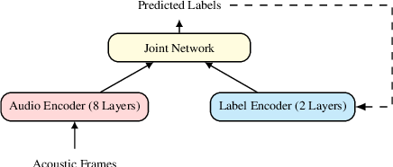 Figure 1 for Training Speech Recognition Models with Federated Learning: A Quality/Cost Framework