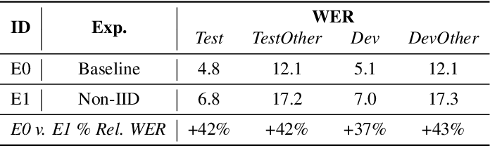 Figure 2 for Training Speech Recognition Models with Federated Learning: A Quality/Cost Framework