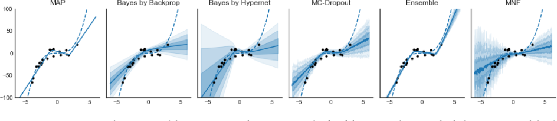 Figure 1 for Implicit Weight Uncertainty in Neural Networks
