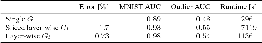 Figure 2 for Implicit Weight Uncertainty in Neural Networks
