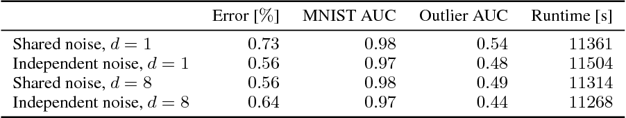 Figure 4 for Implicit Weight Uncertainty in Neural Networks