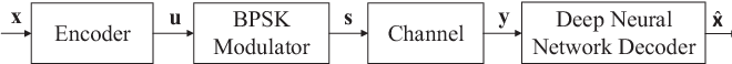 Figure 1 for Performance Evaluation of Channel Decoding With Deep Neural Networks