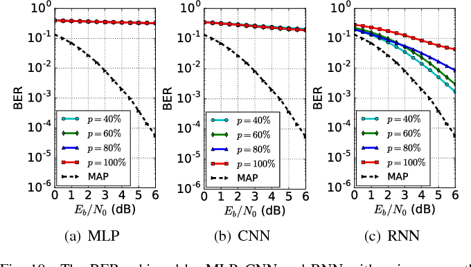 Figure 2 for Performance Evaluation of Channel Decoding With Deep Neural Networks