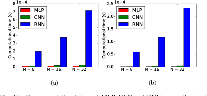 Figure 3 for Performance Evaluation of Channel Decoding With Deep Neural Networks