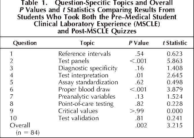 PDF] Teaching laboratory medicine to medical students