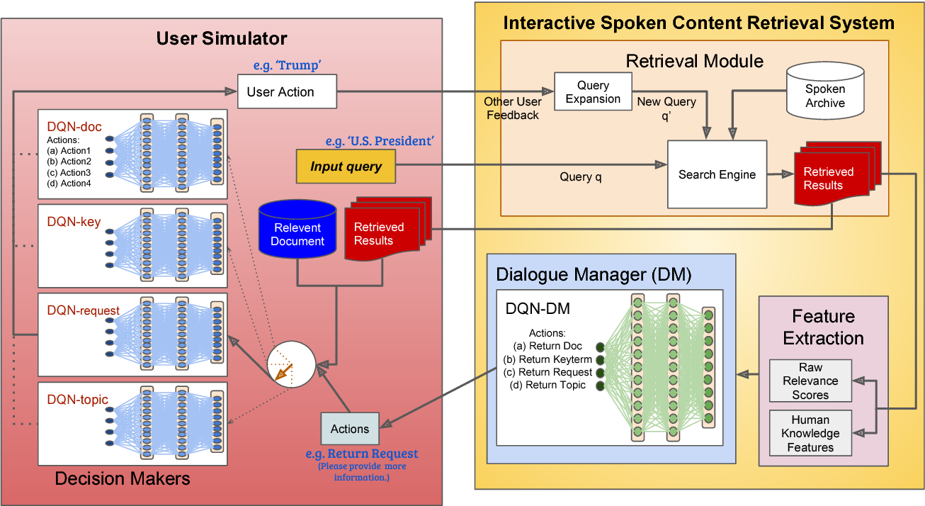 Figure 1 for Joint Learning of Interactive Spoken Content Retrieval and Trainable User Simulator