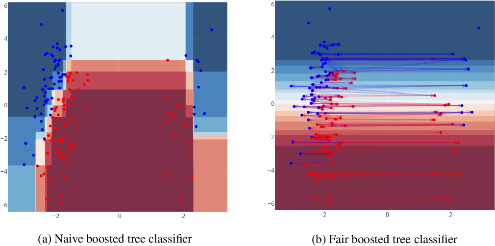 Figure 1 for Individually Fair Gradient Boosting