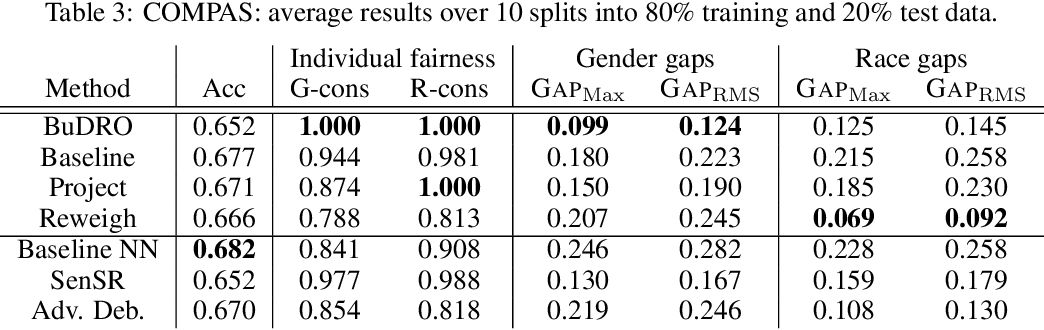 Figure 4 for Individually Fair Gradient Boosting