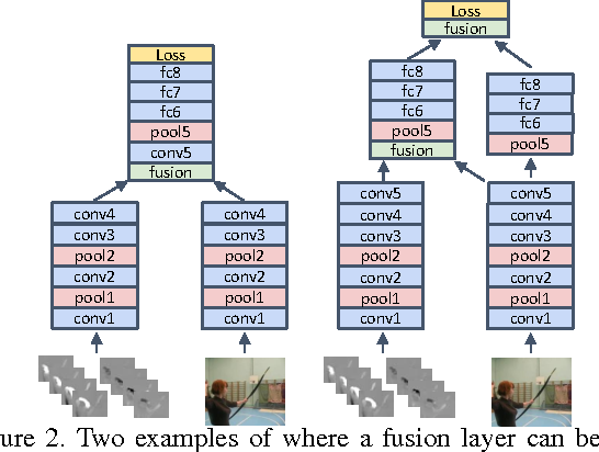 Figure 3 for Convolutional Two-Stream Network Fusion for Video Action Recognition