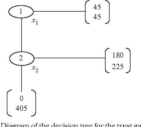 Figure 2 from the brain and the law semantic scholar diagram of the decision tree for the trust game in the trust ccuart Image collections