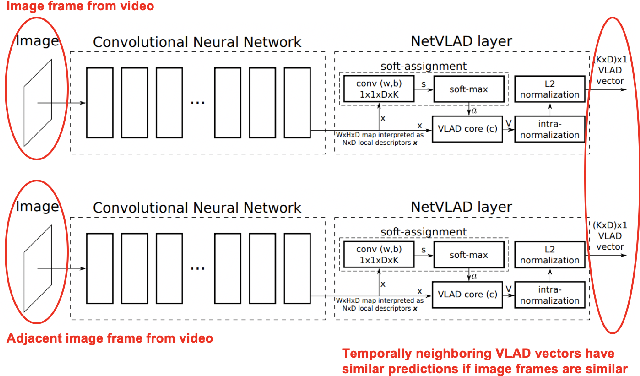 Figure 1 for Exploiting Temporal Coherence for Multi-modal Video Categorization