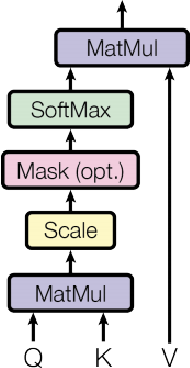 Figure 4 for Exploiting Temporal Coherence for Multi-modal Video Categorization