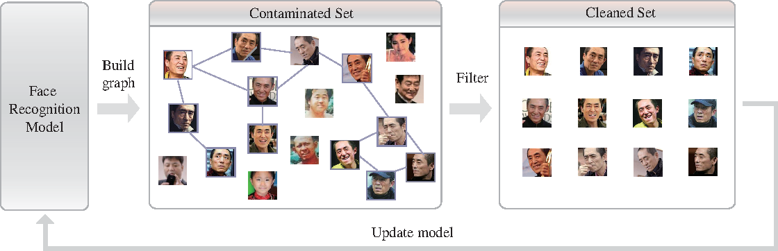 Figure 1 for Automatically Building Face Datasets of New Domains from Weakly Labeled Data with Pretrained Models