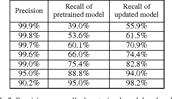Figure 4 for Automatically Building Face Datasets of New Domains from Weakly Labeled Data with Pretrained Models