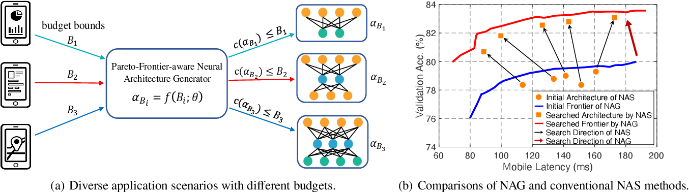 Figure 1 for Pareto-Frontier-aware Neural Architecture Generation for Diverse Budgets