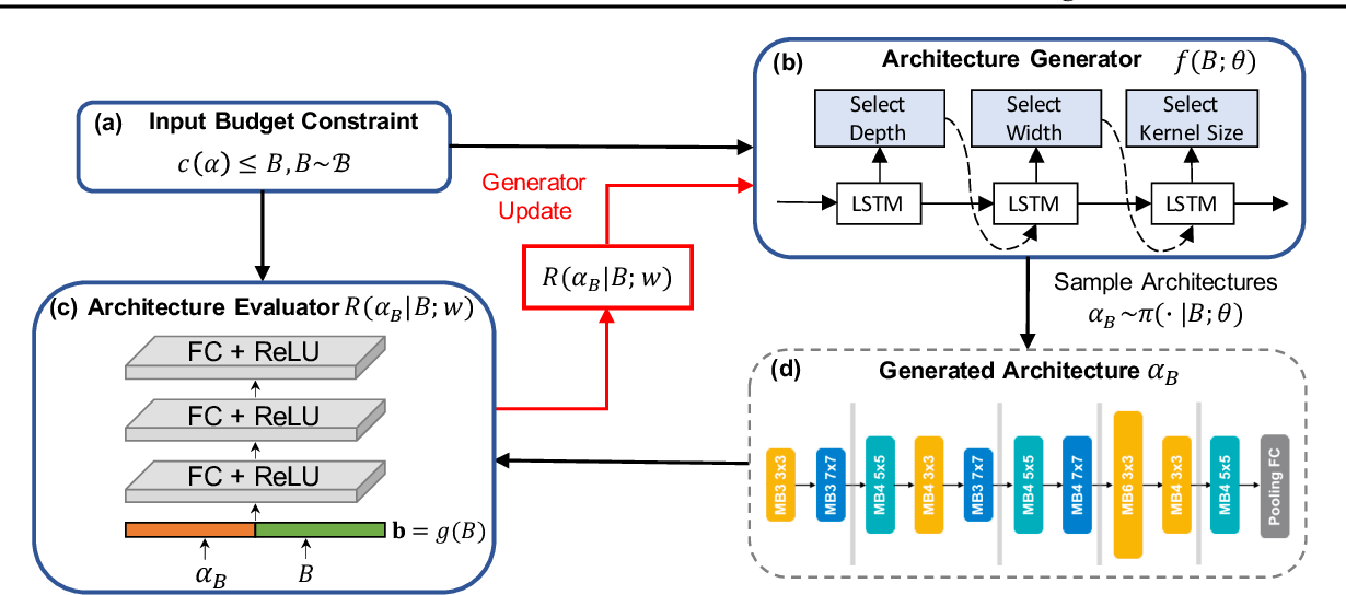 Figure 3 for Pareto-Frontier-aware Neural Architecture Generation for Diverse Budgets