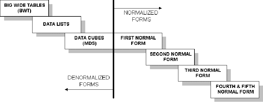 Figure 1, indicating different level of normal forms in data structures