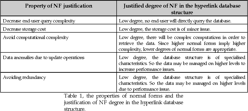 Table 1, the properties of normal forms and the justification of NF degree in the hyperlink database structure.