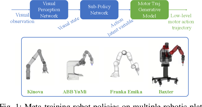 Figure 1 for Bayesian Meta-Learning for Few-Shot Policy Adaptation Across Robotic Platforms