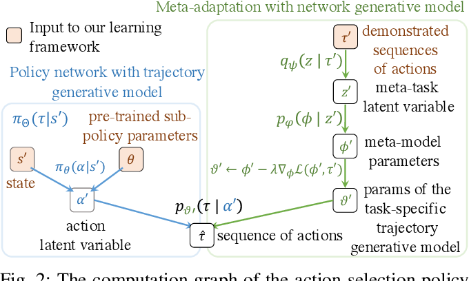Figure 2 for Bayesian Meta-Learning for Few-Shot Policy Adaptation Across Robotic Platforms